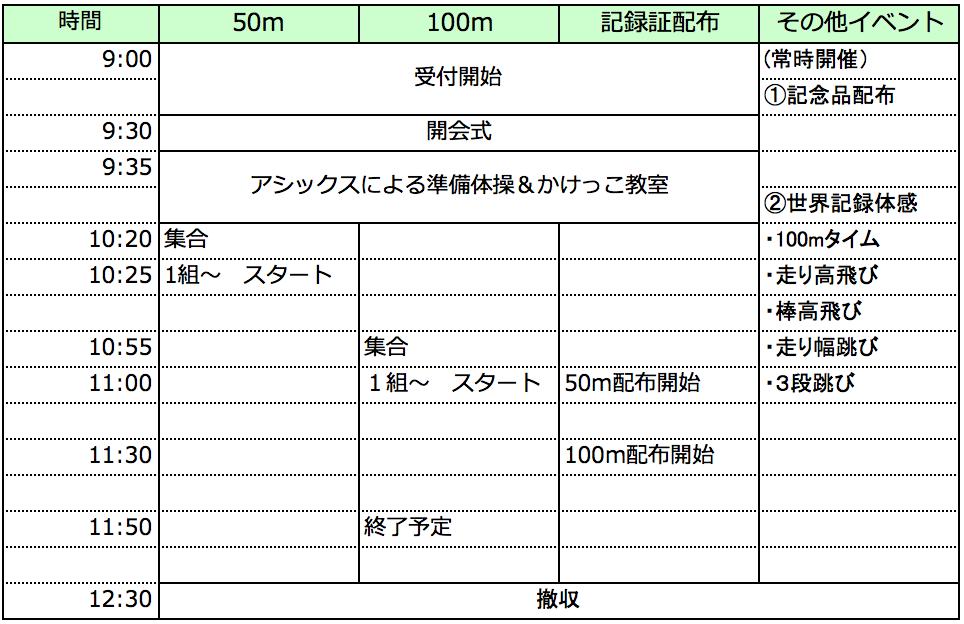 全国統一かけっこチャレンジ2015 in 宮崎(KIRISHIMAハイビスカス陸上競技場)の当日スケジュール